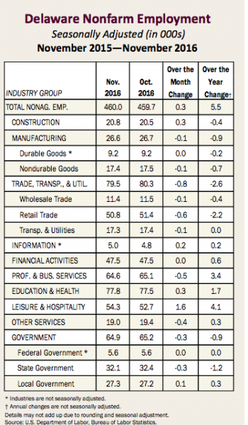 Jobs by category